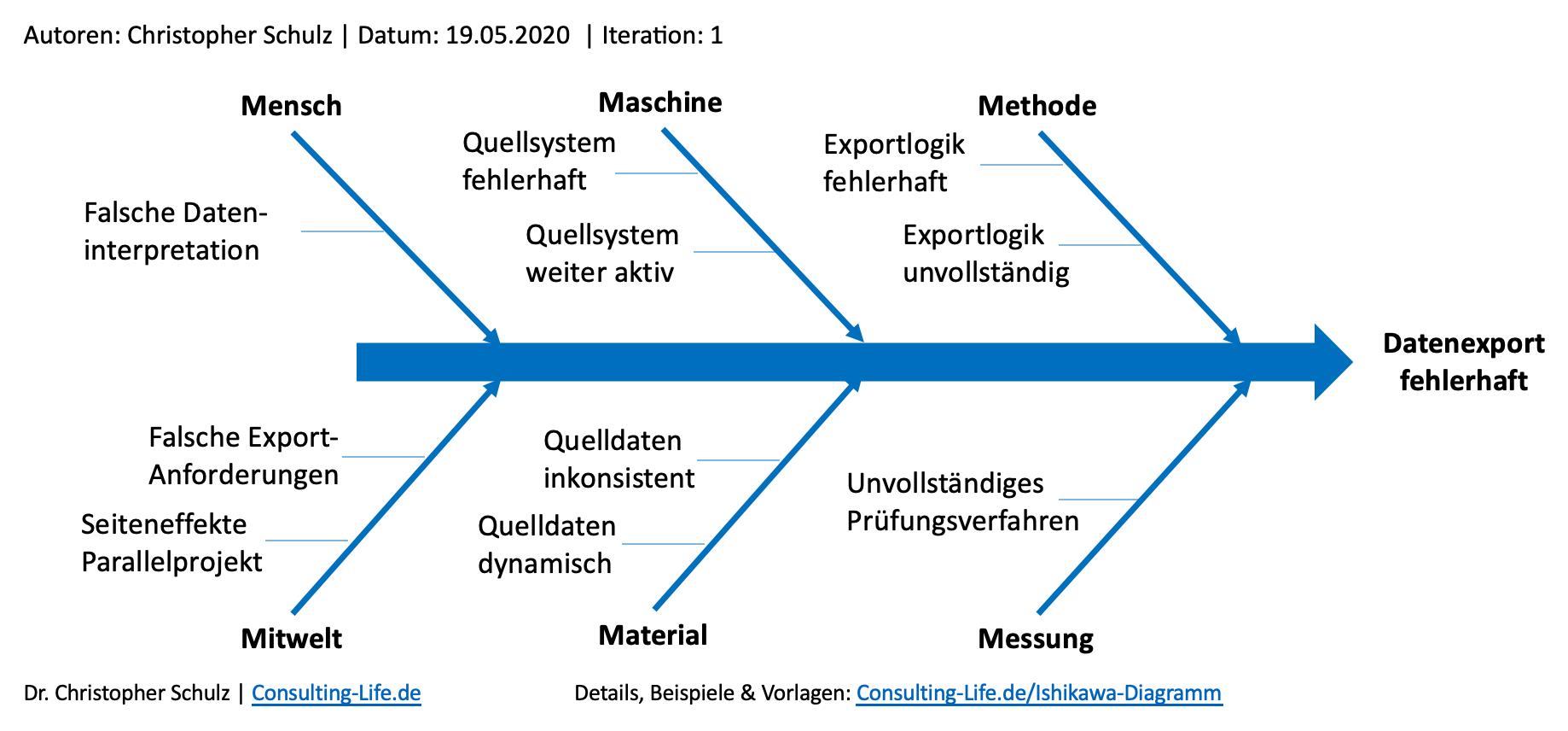 Ishikawa Diagramm - Zweck, Aufbau und Anwendung im Consulting