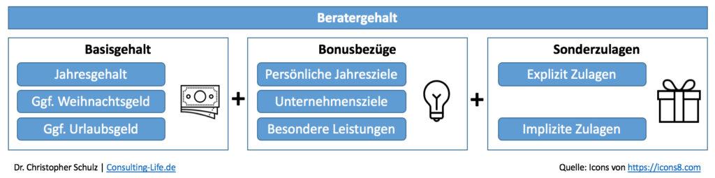 Unternehmensberater-Gehalt Komponenten